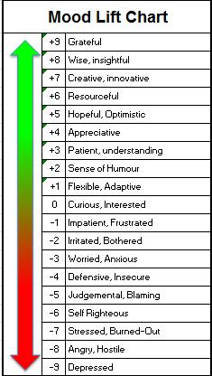Mood Lift Chart